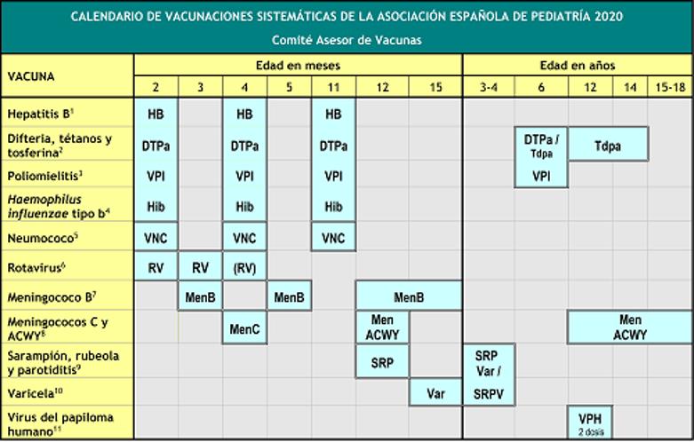 Tabla Calendario de vacunacion infantil 2020