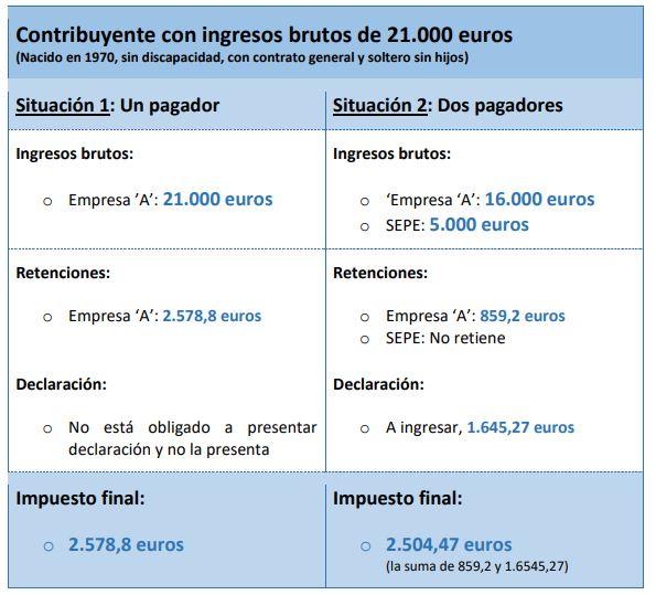 Fiscalidad de los ERTE en la renta