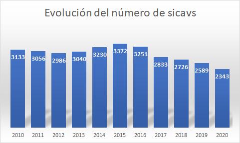 Evolución del número de sicavs en España