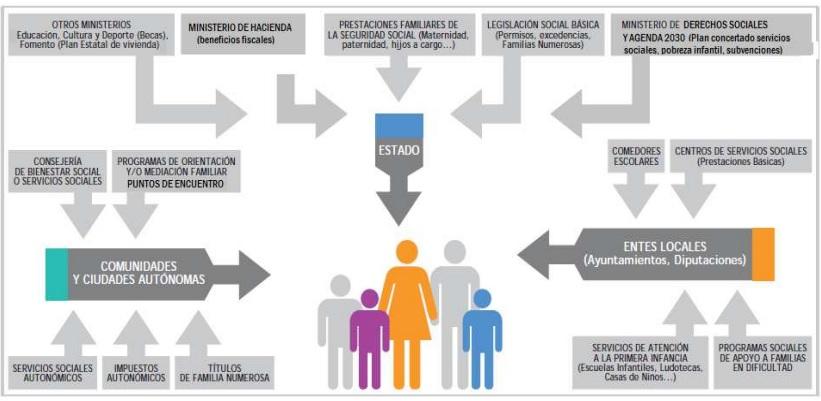Ayudas del Estado a madres solteras con hijos y familias